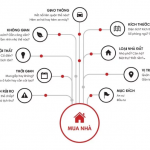 8 điều cần làm khi muốn mua nhà ở